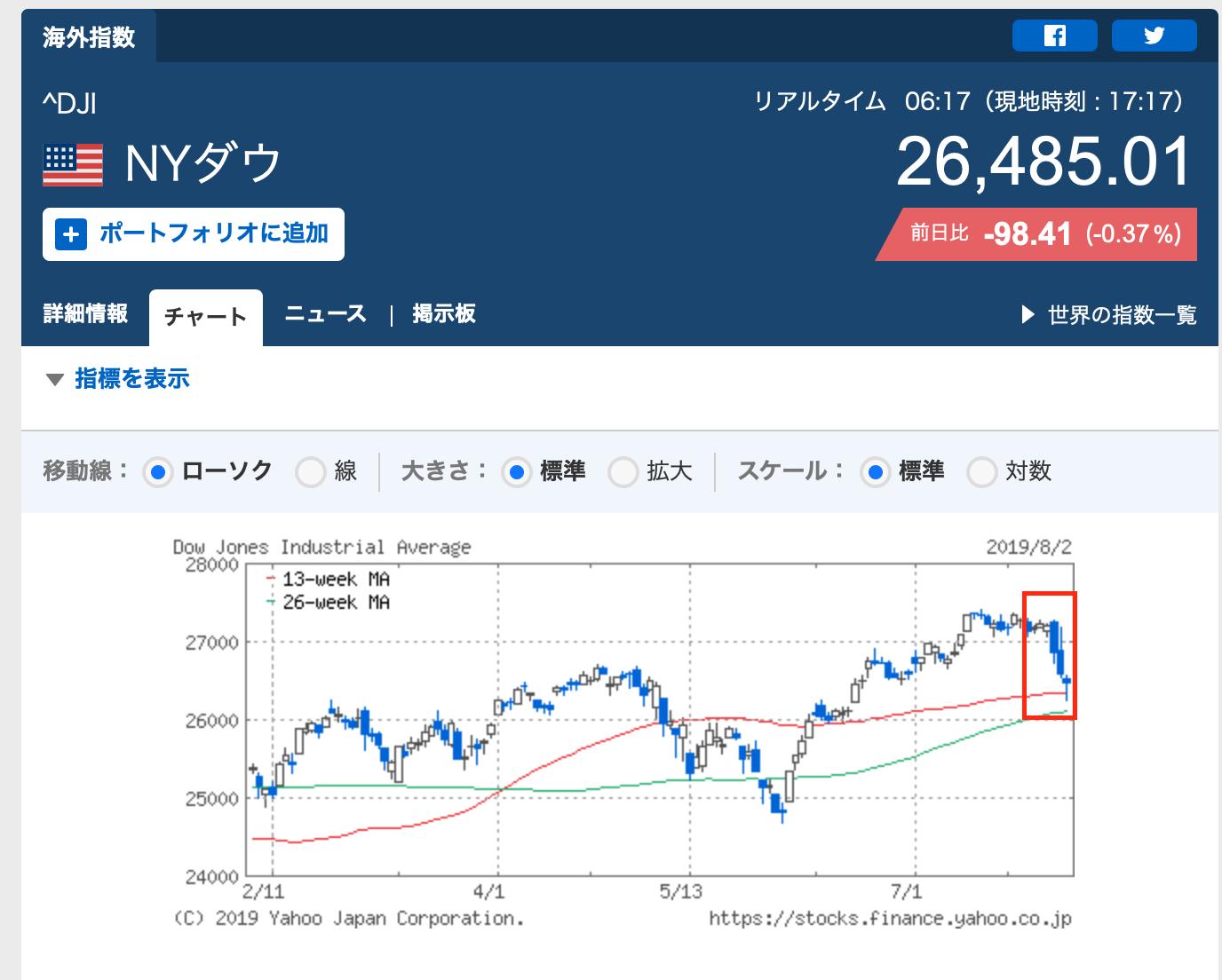米中紡績戦争によるNYダウ平均株価の急落