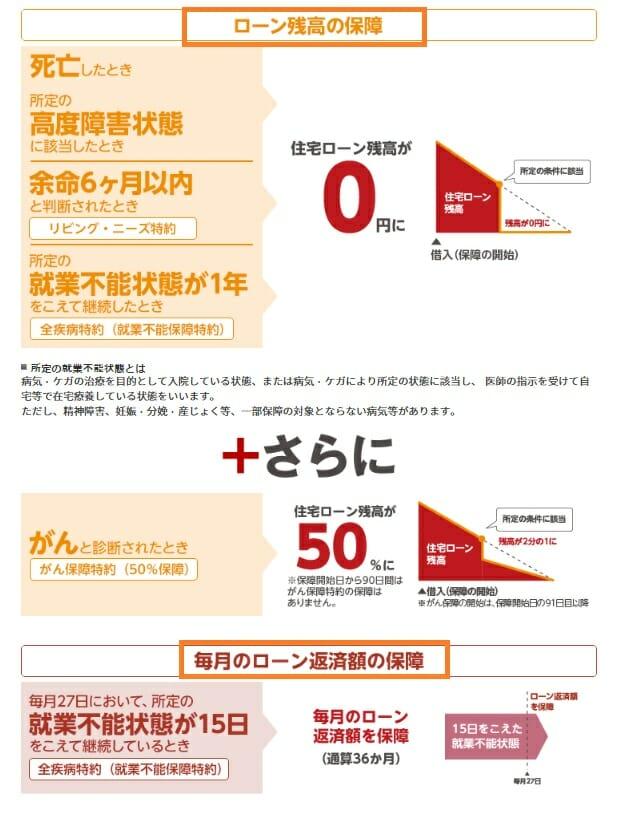 楽天銀行の住宅ローンの疾病保障の内容