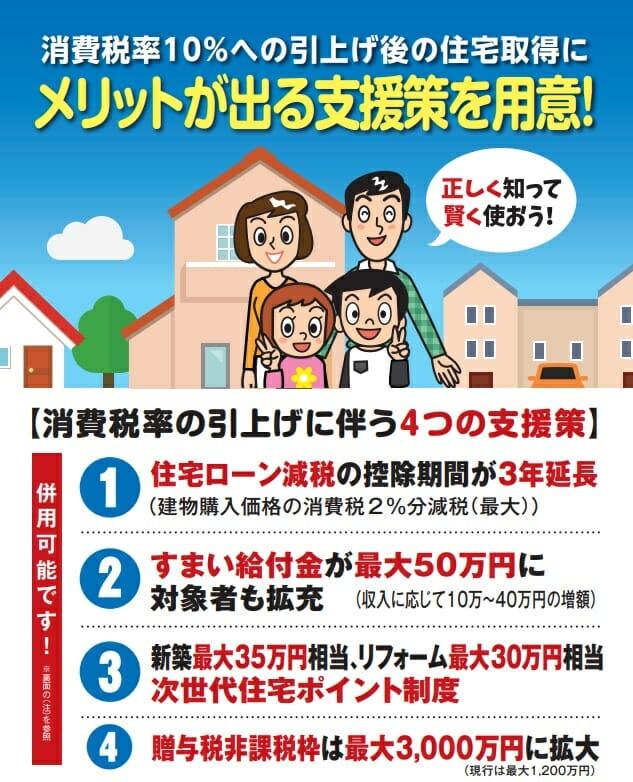 消費増税に伴う住宅購入への支援策
