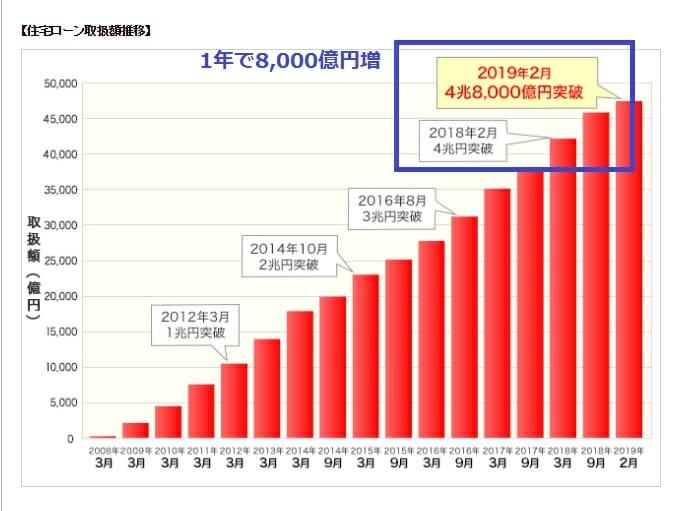 住宅ローン取扱額4兆8,000億円突破