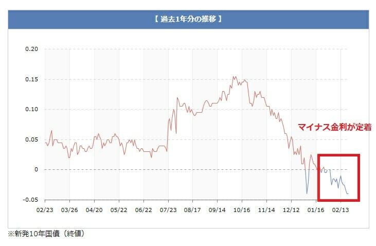 過去1年の長期金利の推移