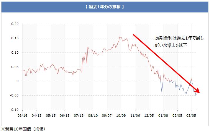 長期金利の推移