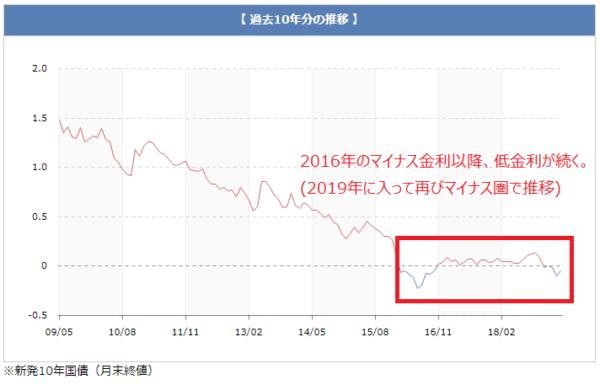 長期金利の金利推移(過去10年)