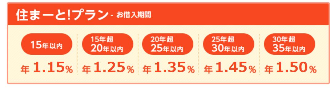中国銀行の住宅ローンの住まーと!プラン