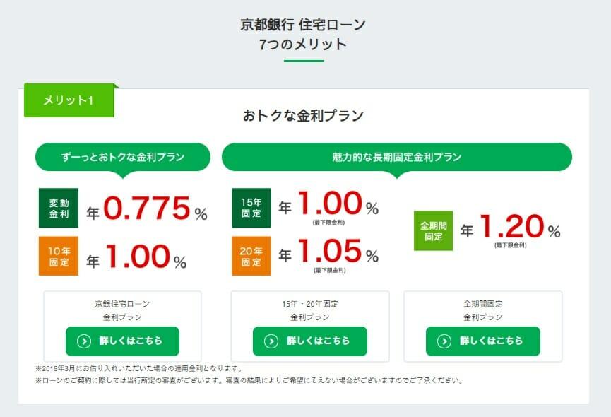 京都銀行の2019年3月の住宅ローン金利
