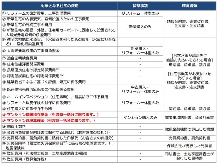 フラット35借り入れ対象の拡充(2019年4月_購入)