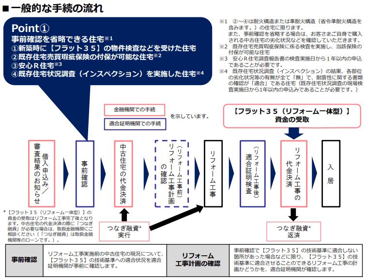フラット35の制度改正(2019年)_事前確認