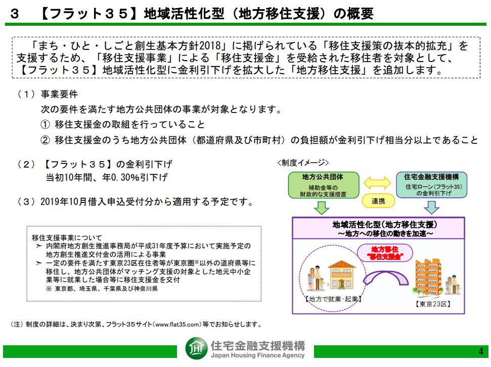フラット35制度改正(2019年)_地方移住支援