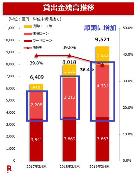 楽天銀行の住宅ローン残高