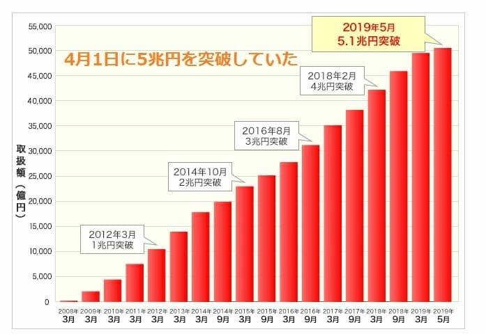 住信SBIネット銀行の住宅ローン取扱額5兆1,000億円突破