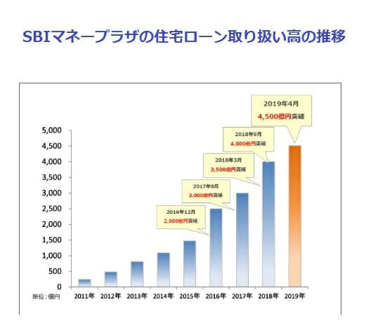 SBIマネープラザの住宅ローン取扱額4500億円を突破