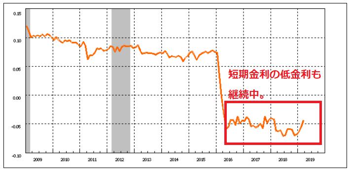 短期金利の推移