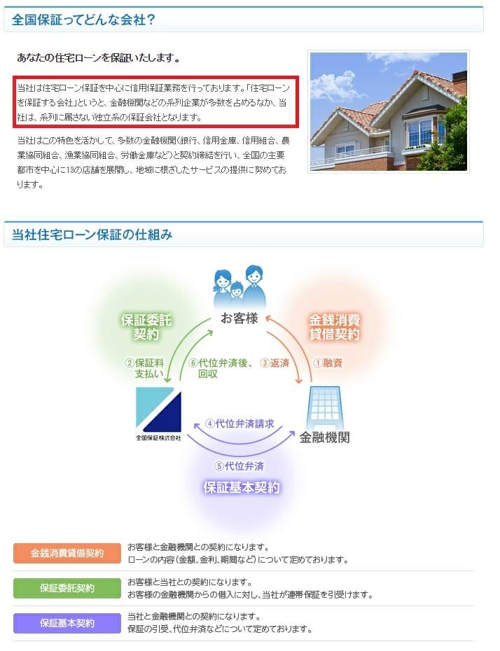 全国保証の住宅ローン保証について