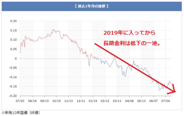 長期金利の金利推移(過去1年)