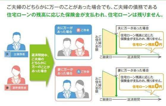 三井住友銀行の連生団体信用生命保険