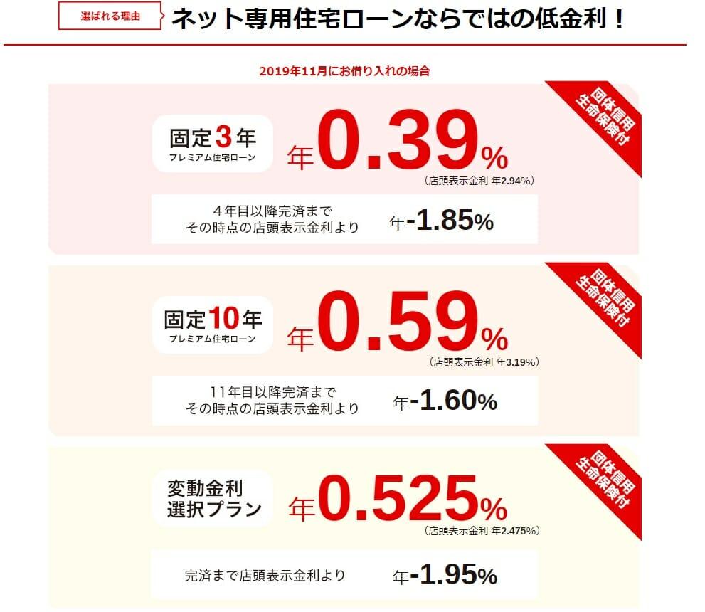 三菱UFJ銀行のネット専用住宅ローンの2019年11月の適用金利