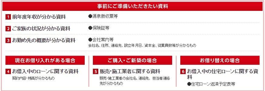 三菱UFJ銀行の住宅ローンの事前審査で必要な書類