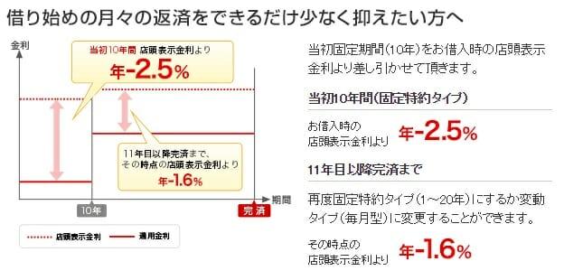 三菱UFJ銀行の当初固定期間