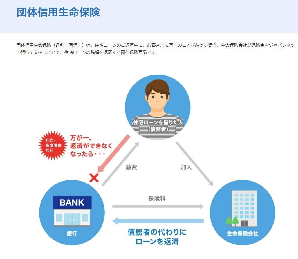 ジャパンネット銀行の住宅ローンに無料で付帯される一般団信