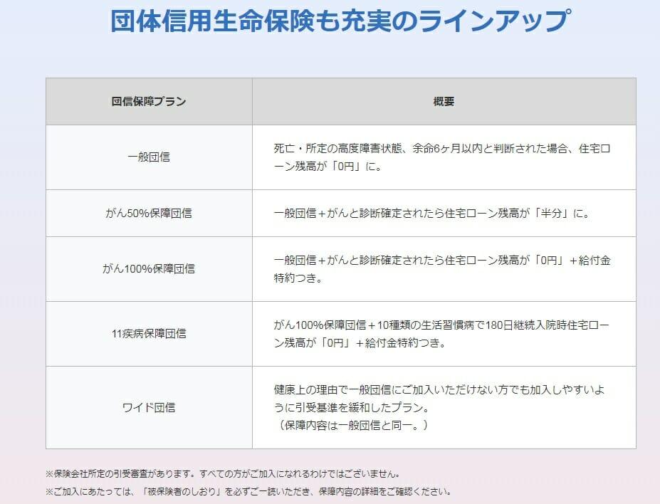 ジャパンネット銀行の住宅ローンの団信