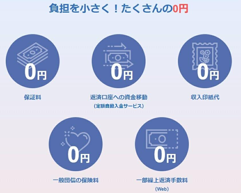 PayPay銀行(旧ジャパンネット銀行)の住宅ローンのメリット