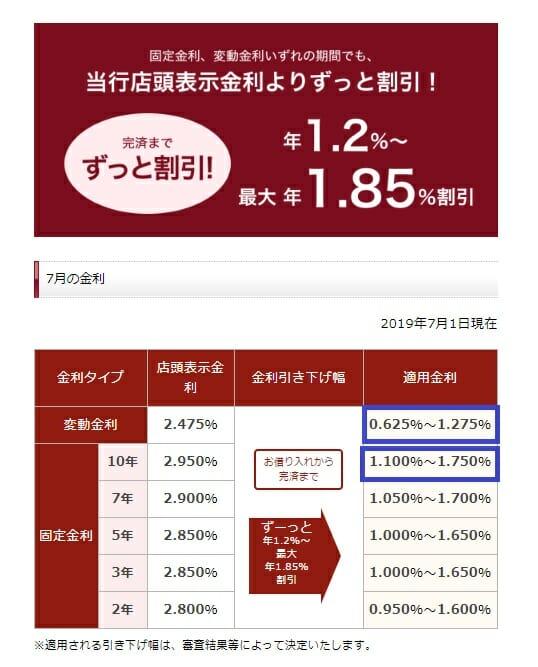 静岡銀行の住宅ローン金利
