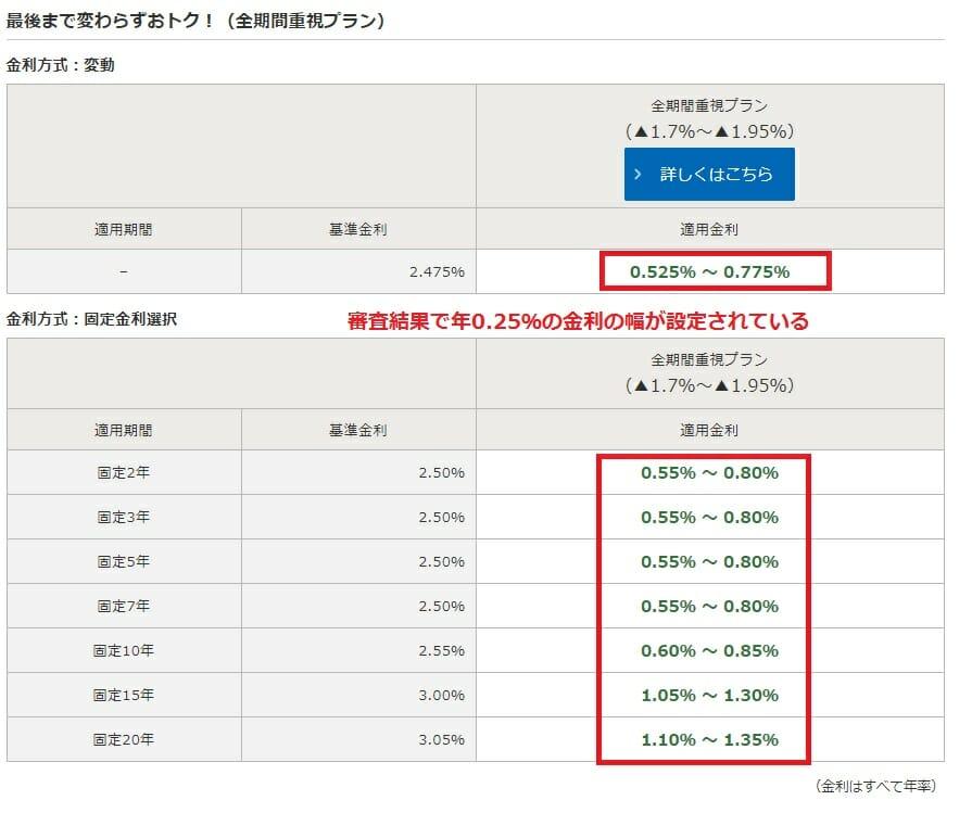 みずほ銀行の住宅ローン金利