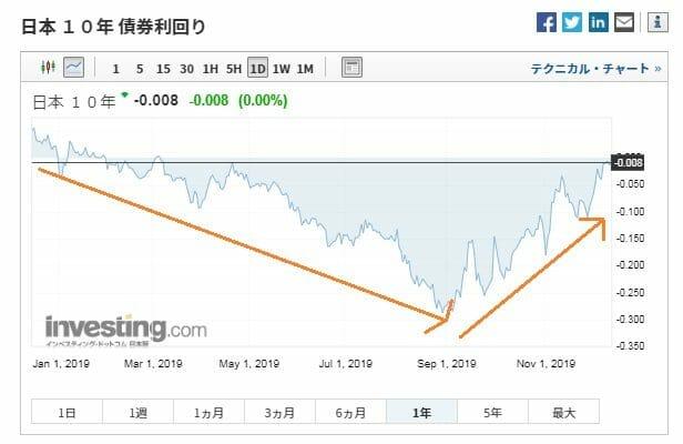 長期金利の2019年の推移・動向