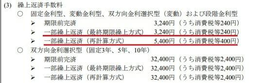 山口銀行の住宅ローンの一部繰上返済手数料