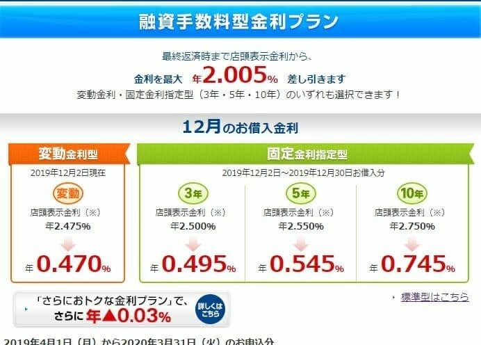 横浜銀行の2019年12月の住宅ローン金利