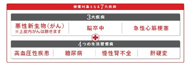 三菱UFJ銀行の7大疾病保障付住宅ローン,ビッグ&セブンPlusの保障内容