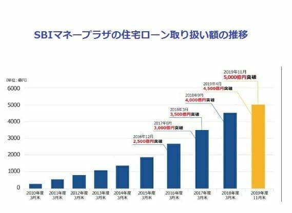 SBIマネープラザの住宅ローン取扱額が5000億円を突破