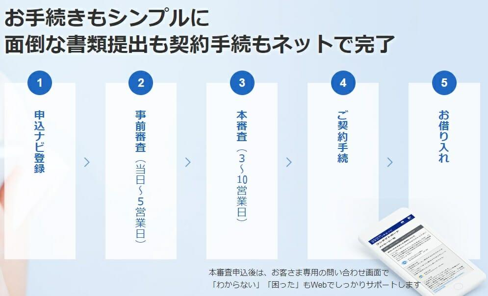 ジャパンネット銀行の住宅ローン審査期間