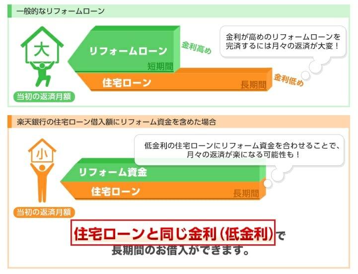 楽天銀行の住宅ローン借り換えはリフォーム資金にも活用可能