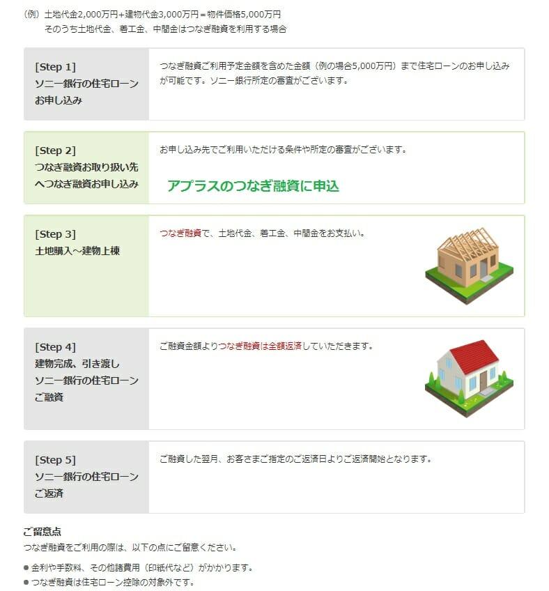 ソニー銀行の住宅ローンのつなぎ融資の紹介(アプラス)