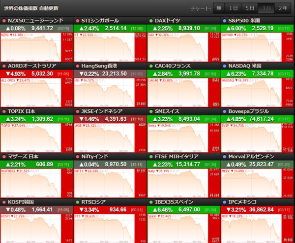 世界の株価(2020年3月18日)
