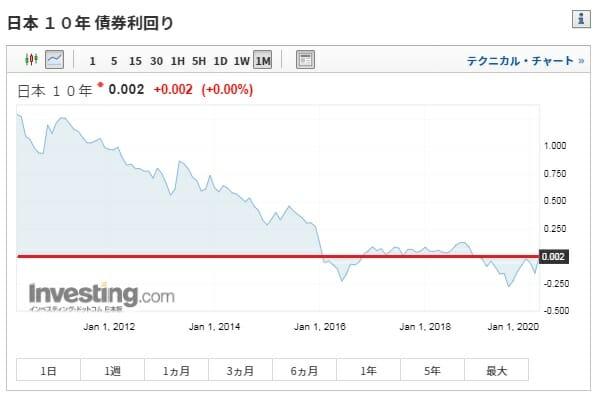 日本の長期金利の推移・動向