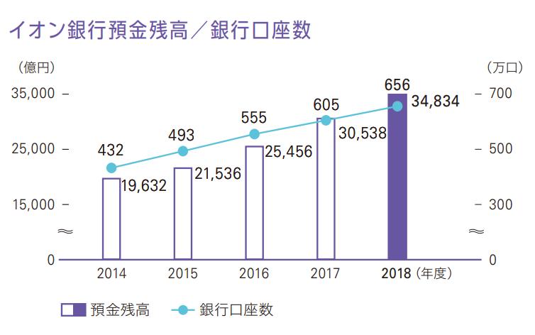 イオン銀行の住宅ローンの口座数・残高の推移