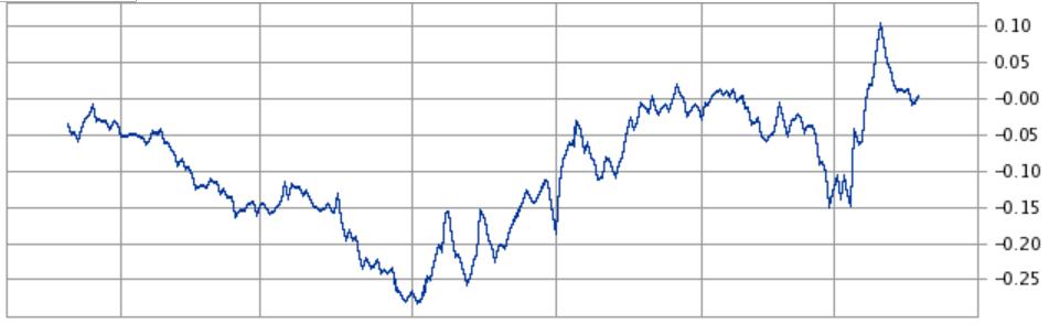 長期金利の金利推移