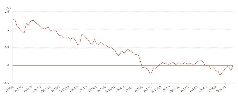 日本の長期金利の過去10年の推移・動向