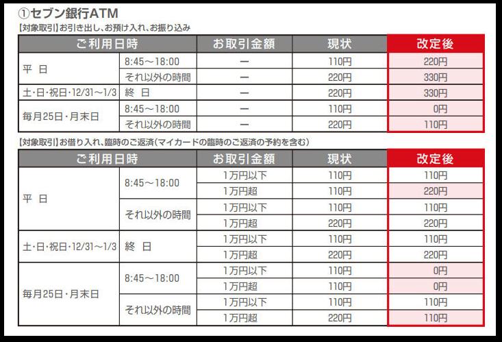 三菱UFJ銀行のATM手数料改定(2020年5月)