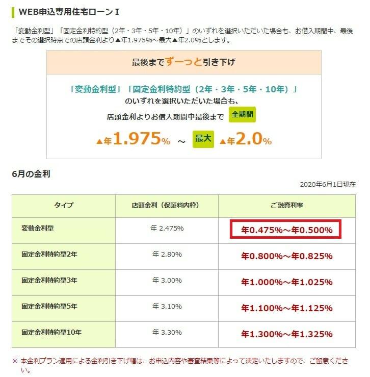 三井住友銀行のWEB申込専用住宅ローンⅠの2020年6月の金利