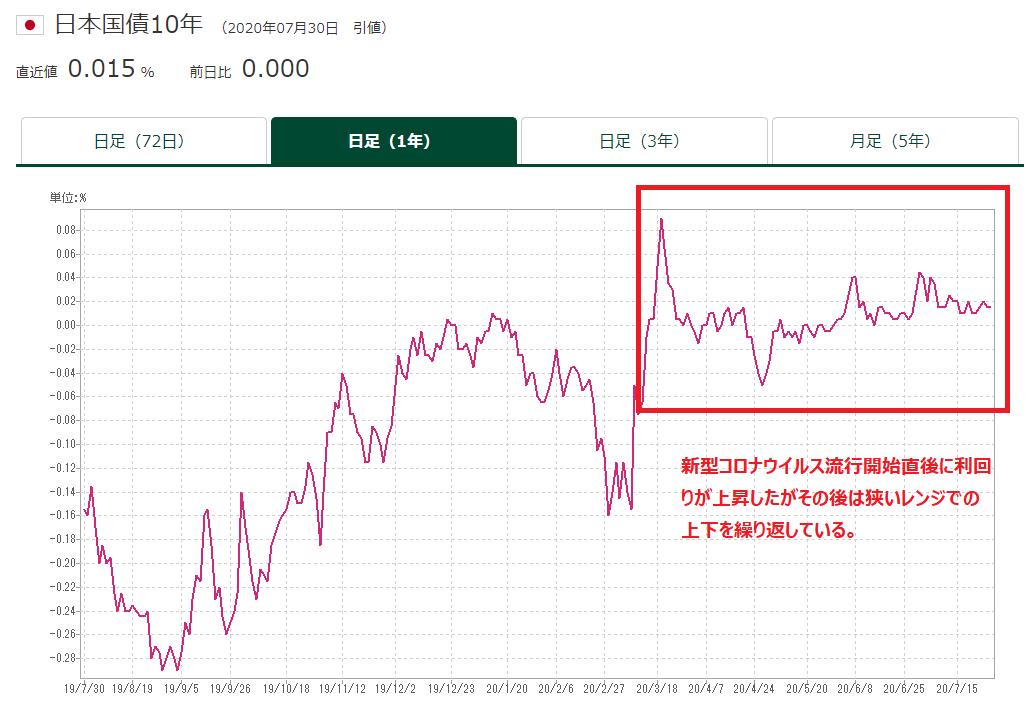 長期金利の推移(2020年7月30日)