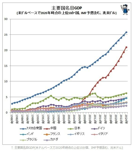 主要国のGDPの推移