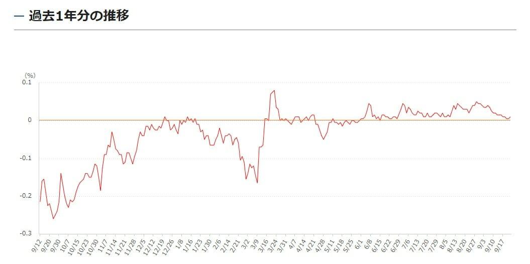 長期金利の過去1年の推移