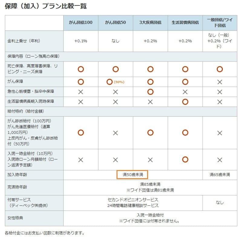 ソニー銀行の住宅ローンの団信・疾病保障