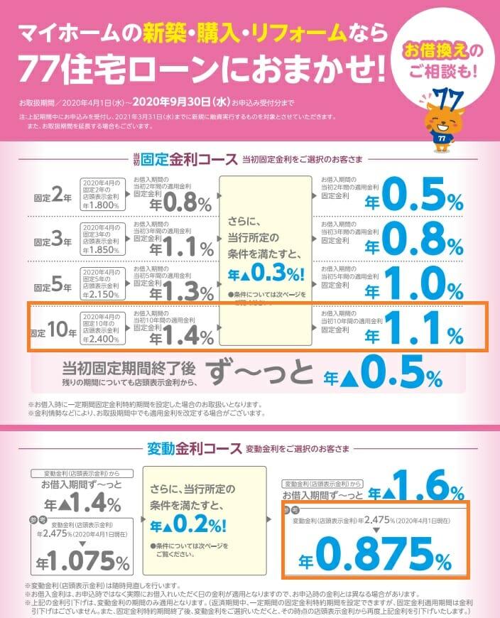 七十七銀行の2020年9月の住宅ローン金利