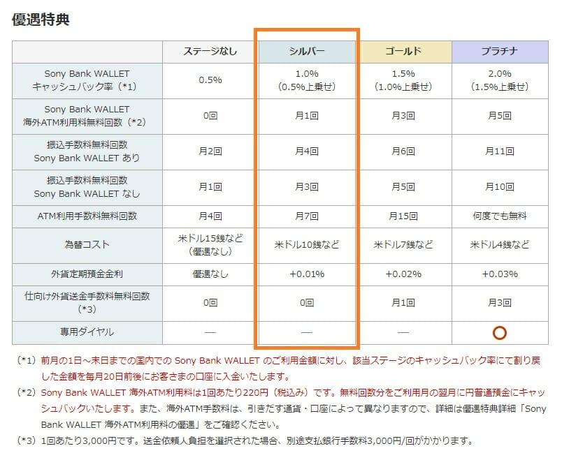 ソニー銀行の優遇プログラム Club S