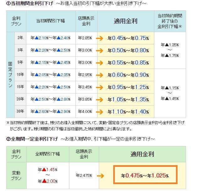 三井住友信託銀行の2020年10月の住宅ローン金利