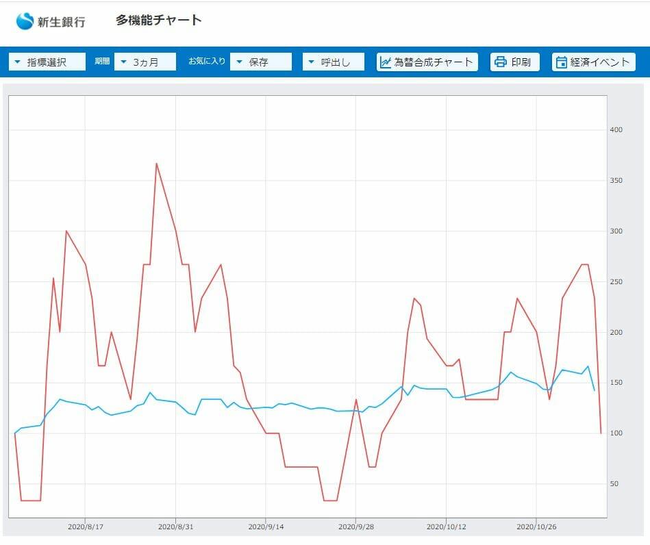 アメリカと日本の長期金利比較